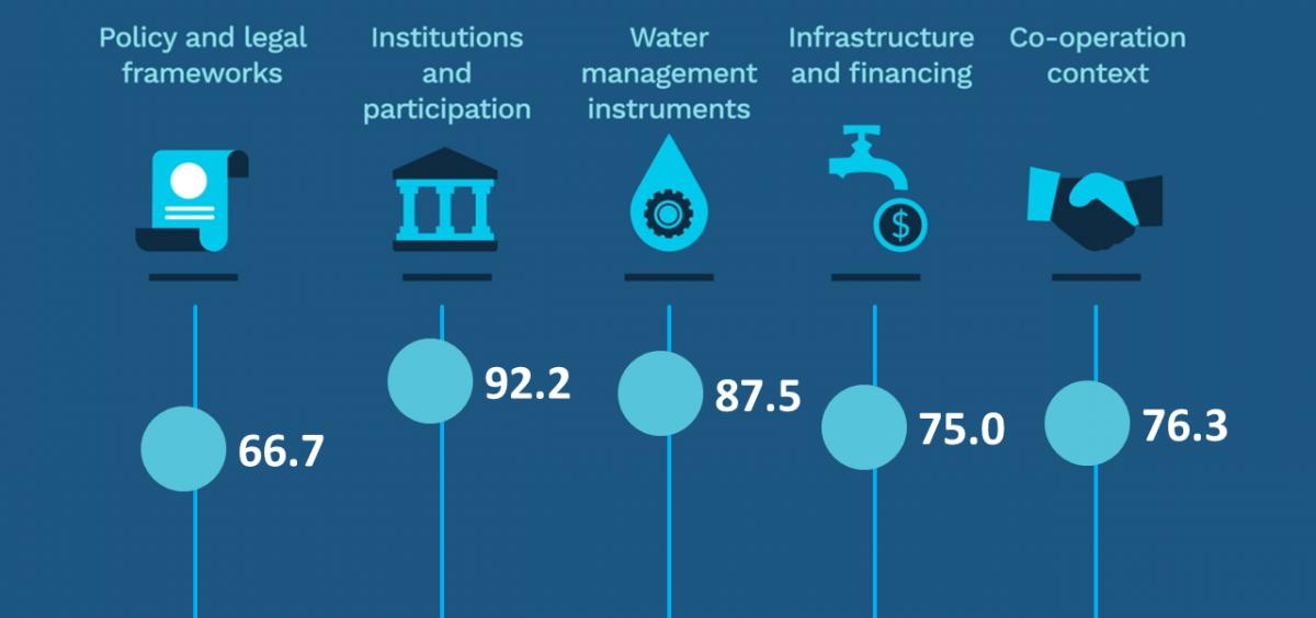 statistical results of Water Cafe workshop